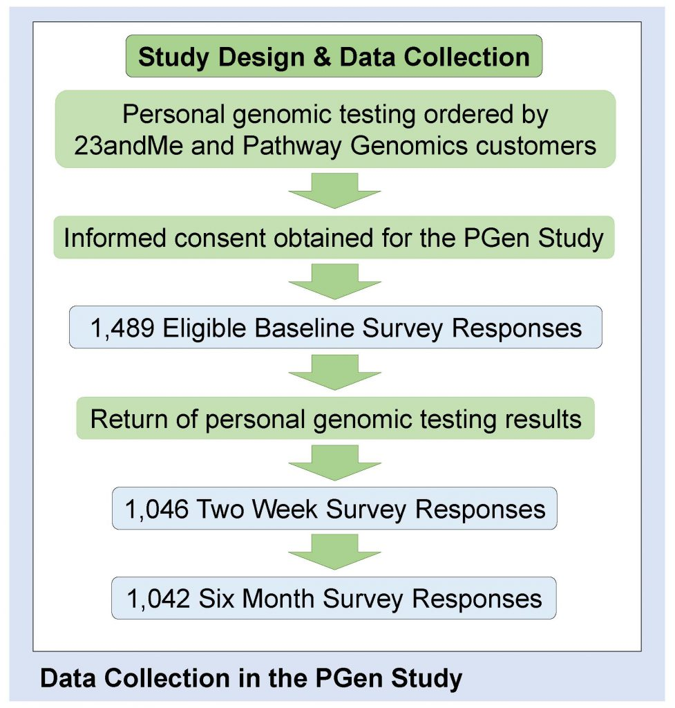 G2PWebsite - PGen Data Collection Figure